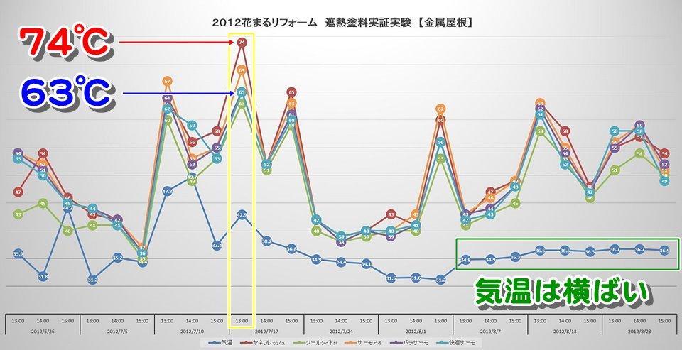 2012花まるリフォーム遮熱塗料実証実験【金属】
