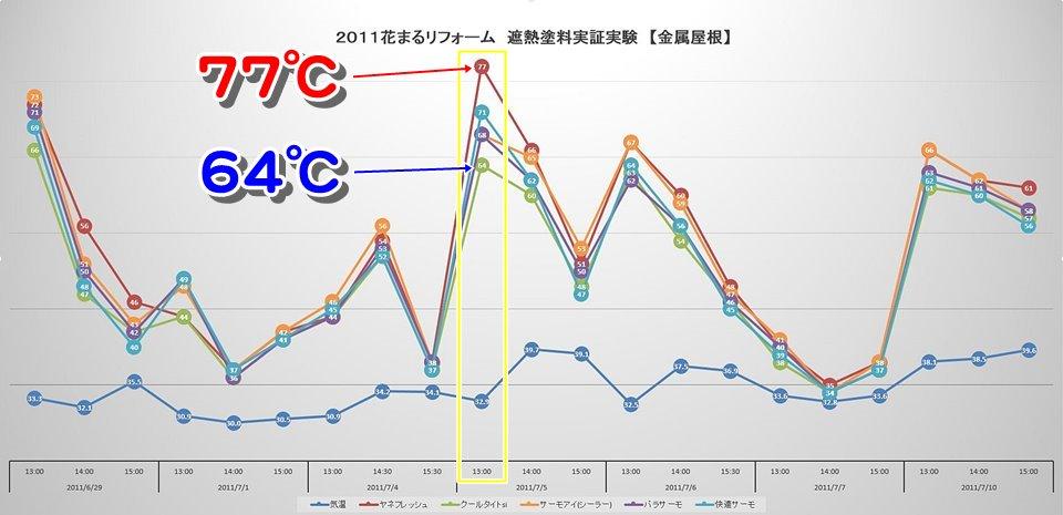 2011花まるリフォーム遮熱塗料実証実験【金属】