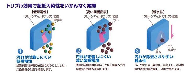セラミック複合技術により3つの超低汚染性