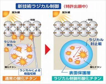 日本ペイントパーフェクトトップのラジカル制御技術