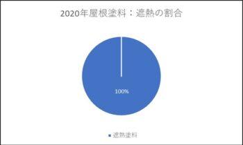 2020年 屋根塗料遮熱の割合
