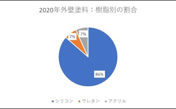 2020年外壁塗料 樹脂別の割合