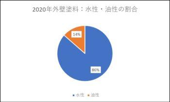 2020年外壁塗料 水性・油性の割合