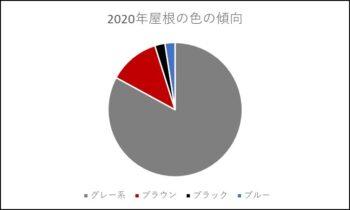 2020年 屋根の色の傾向