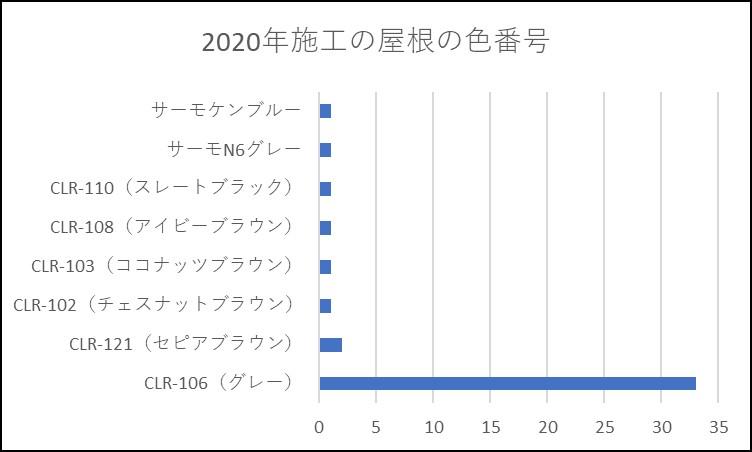 2020年 屋根の色番号