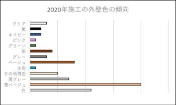 2020年 外壁色の傾向