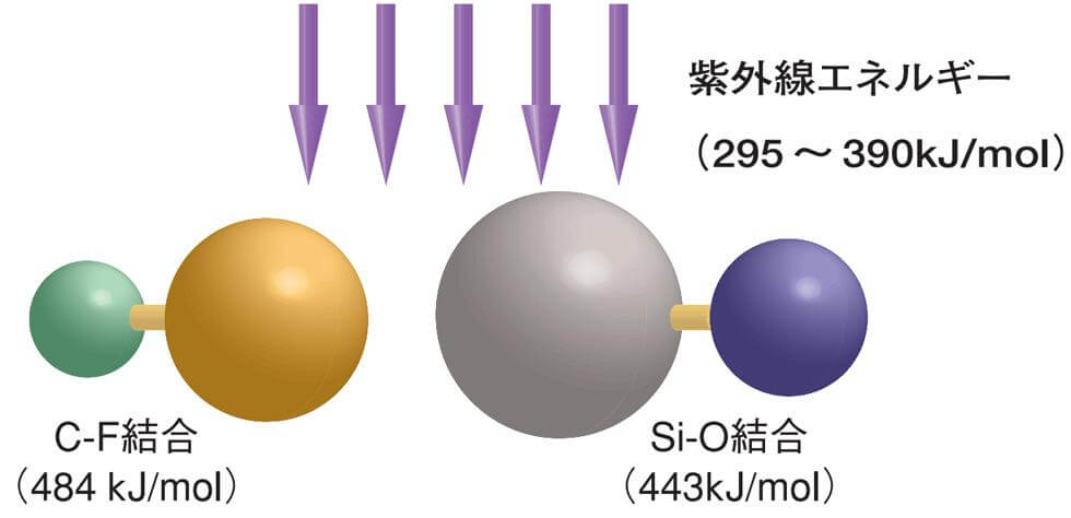 紫外線エネルギー図解