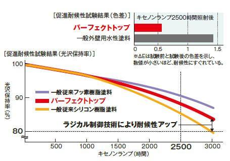 パーフェクトトップ図